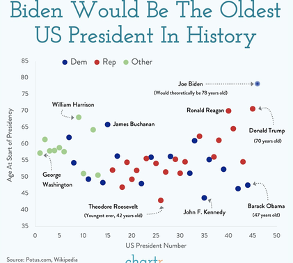 Age of Presidents
